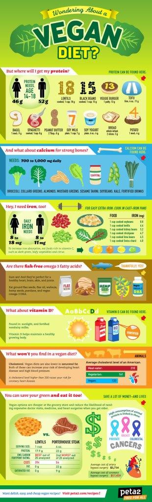 peta2-vegan-infographic-2013
